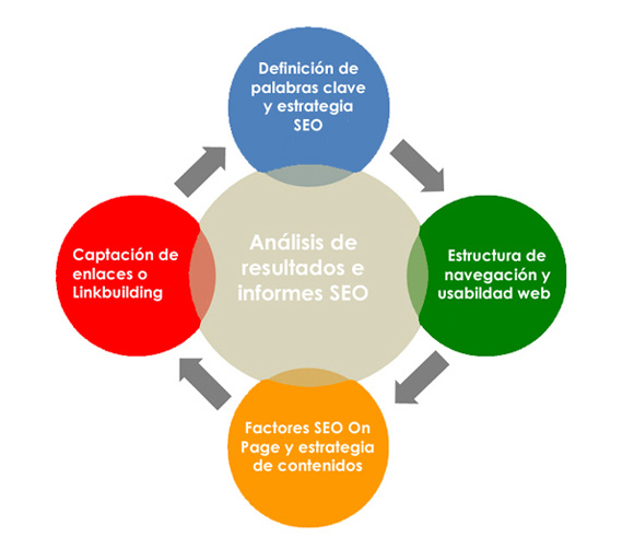 seo societic