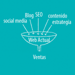 Estrategias de Marketing Online 2.0 para la web actual
