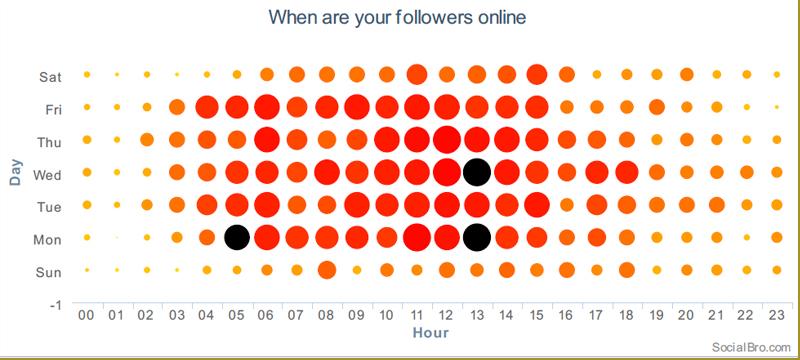 mejores horas para publicar en twitter