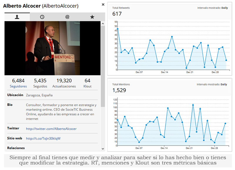 metricas en twitter