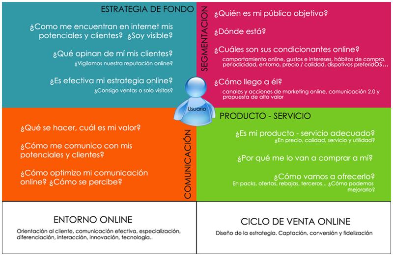 generacion de modelos de negocio online