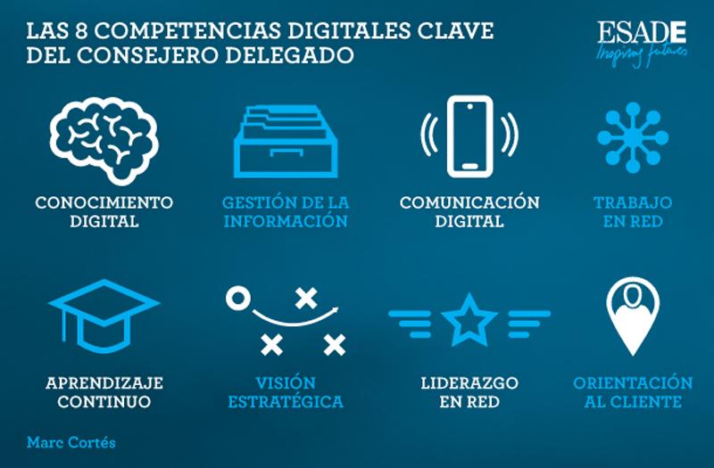 competencias digitales de un directivo