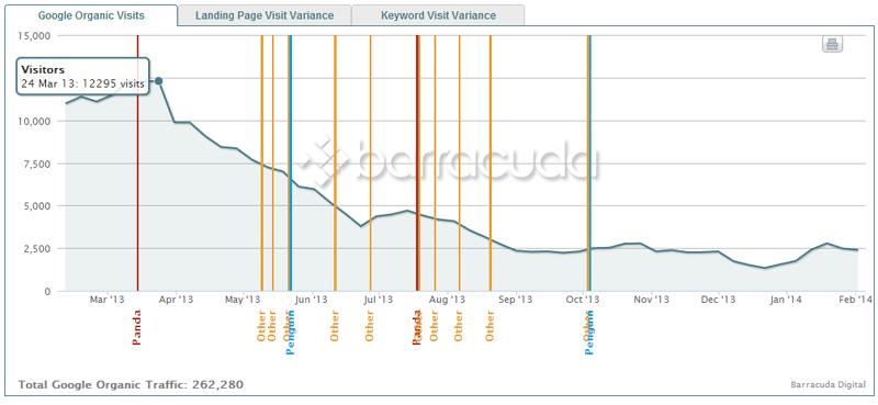 grafico de penalizaciones de google