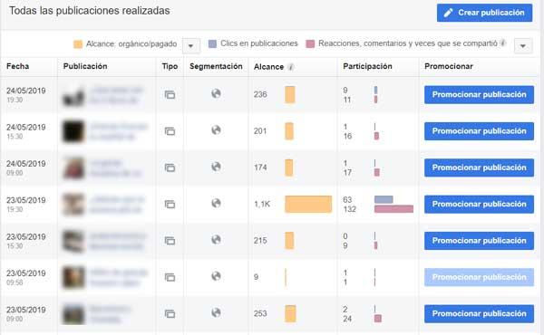 análisis de facebook