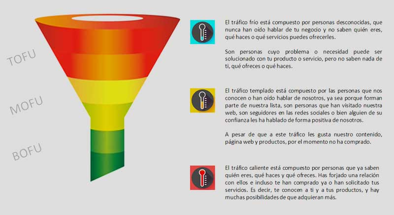 funnel-de-facebook-ads